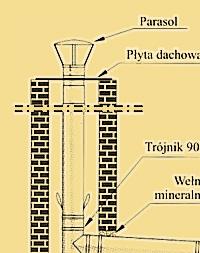 Wkłady kominowe wałbrzych